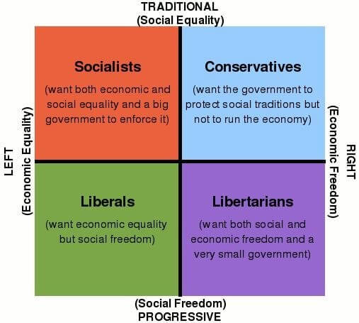 Links vs. Rechts – Das politische Spektrum erklärt